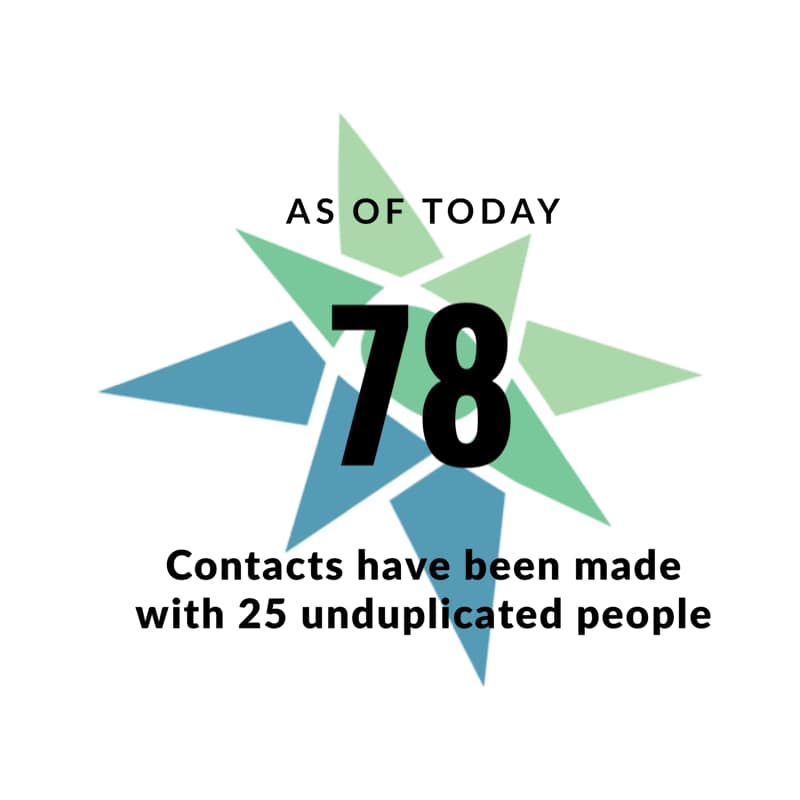 as of today 78 contact have been made with 25 unduplicated people