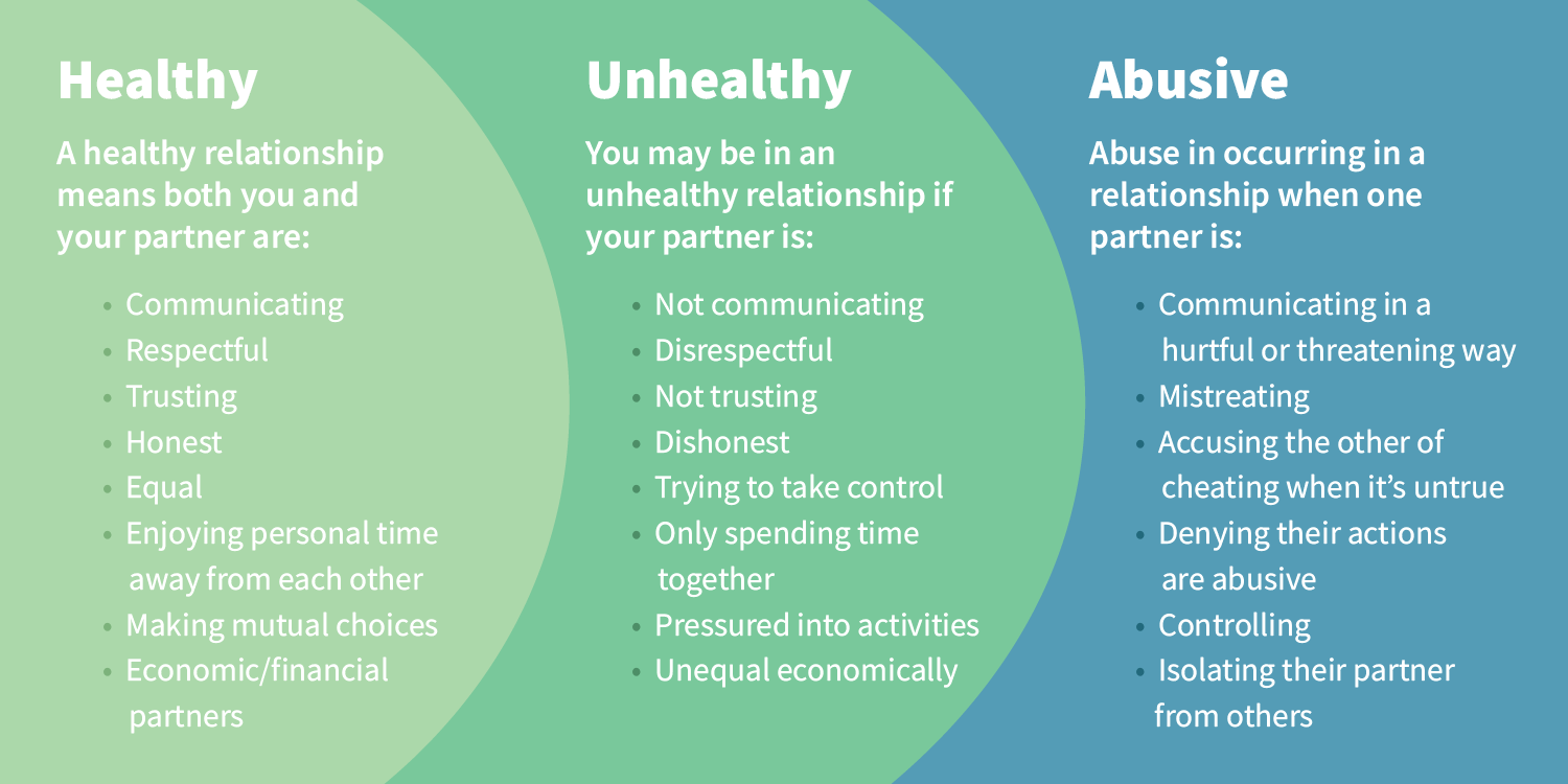 healthy unhealthy or abusive relationship graphic